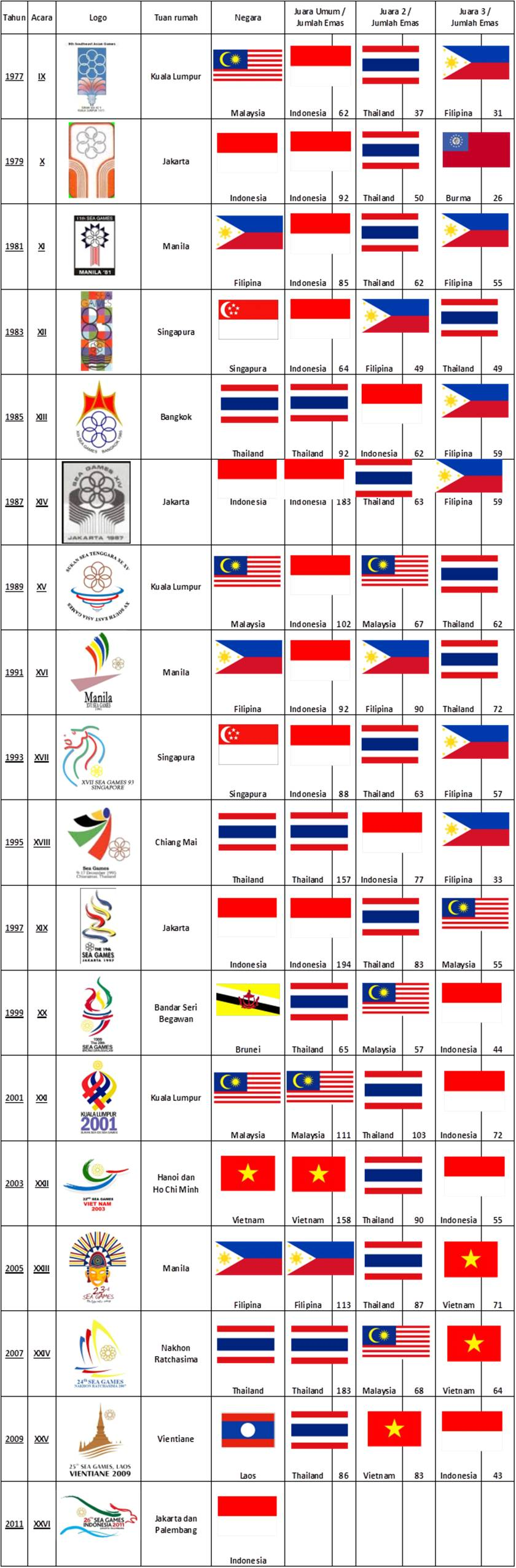Lihat Tabel Juara Sea Games