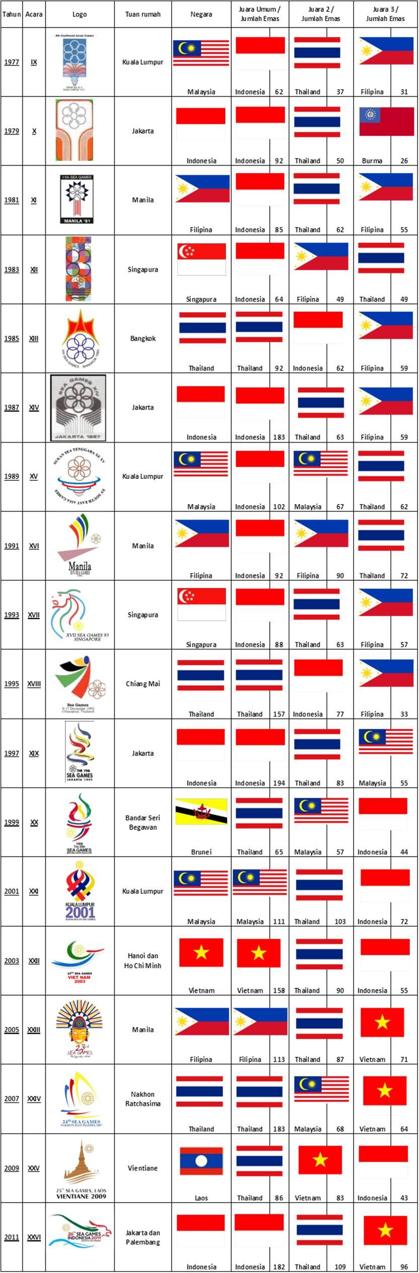 sea games emf4 - Asian Games Yang Pernah Di Indonesia