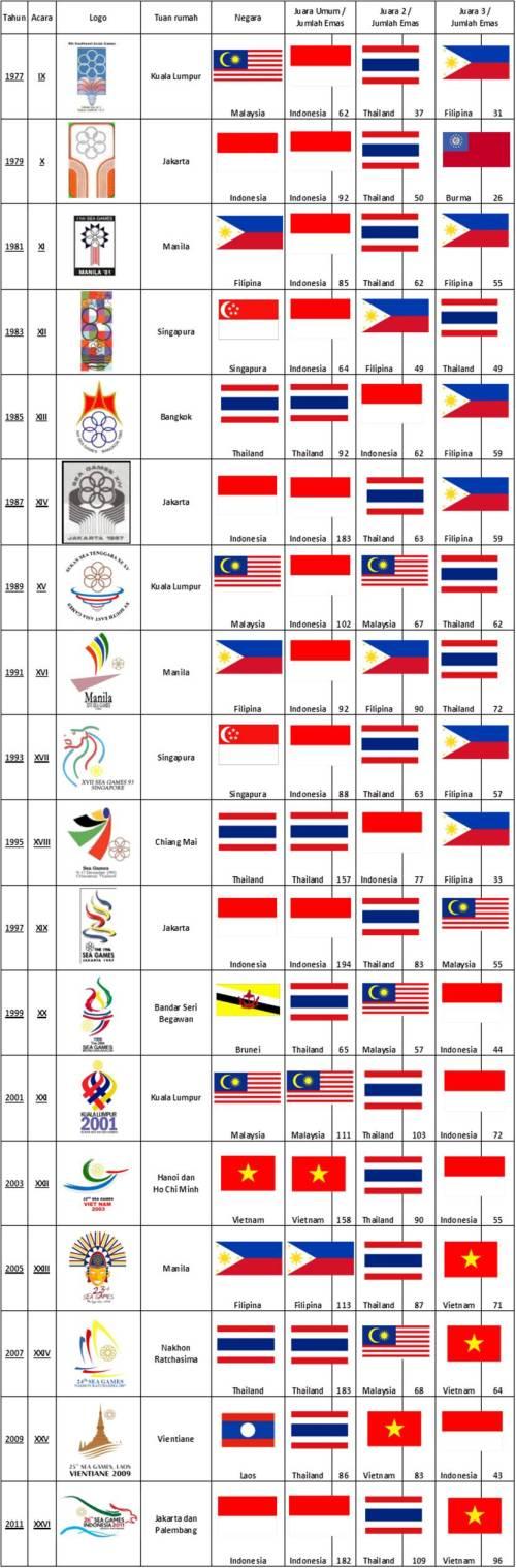 Juara SEA Games 1977, 1979, 1981, 1983, 1985, 1987, 1989, 1991, 1993, 1995, 1997, 1999, 2001, 2003, 2005, 2007, 2009, 2011