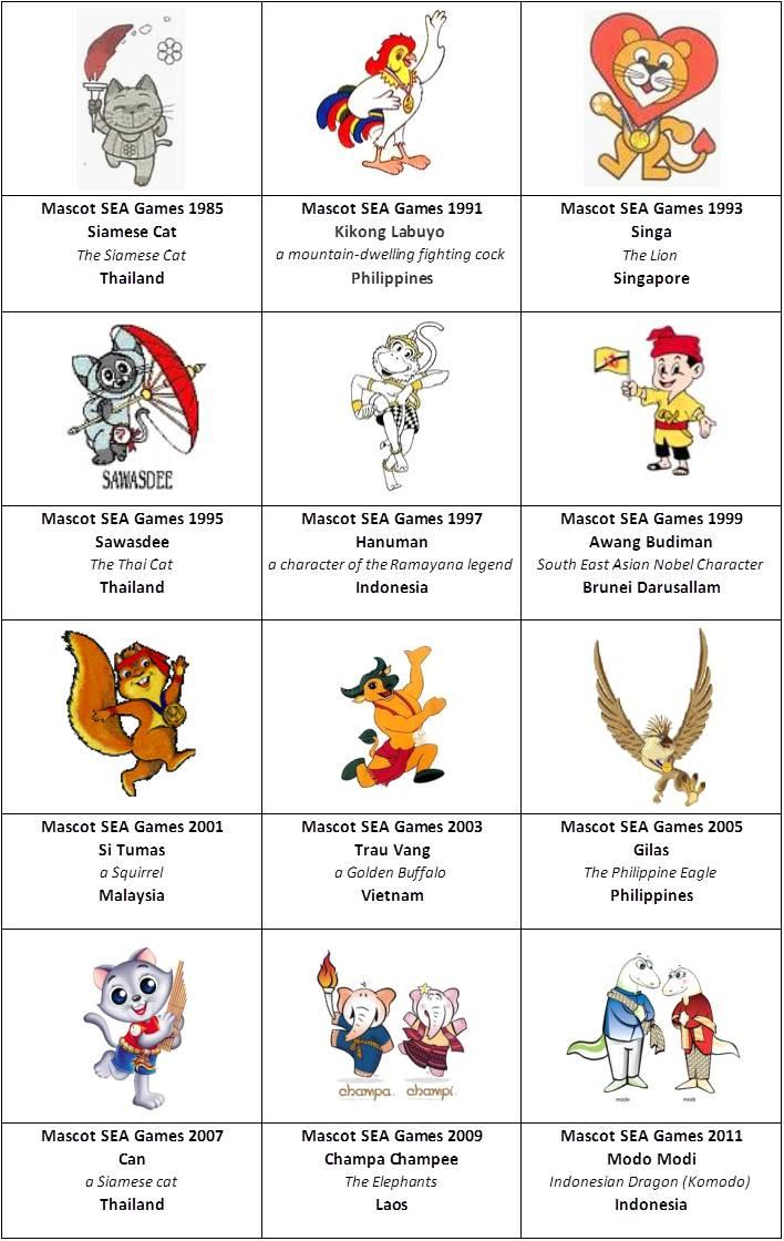 sea games mascot - Asian Games Dari Tahun Ke Tahun
