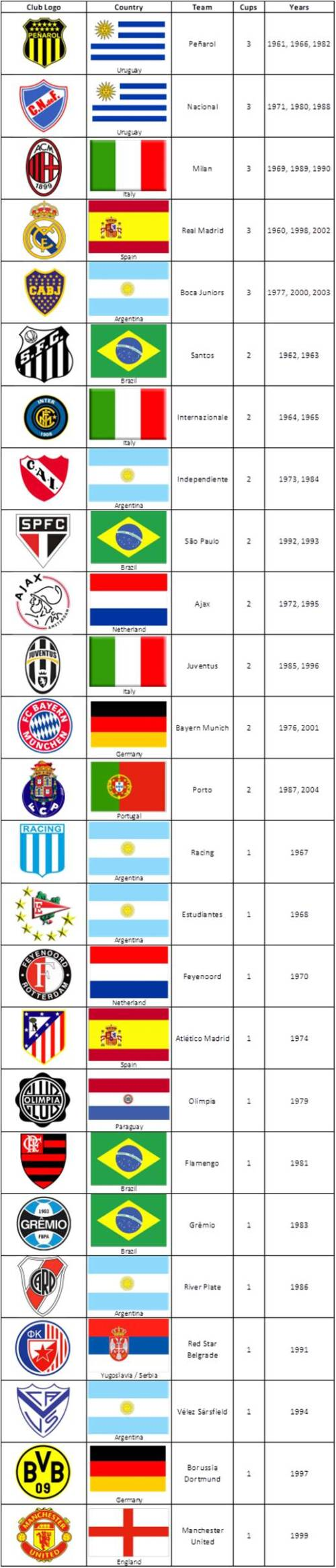 Intercontinental Cup Champions 1960 - 2004