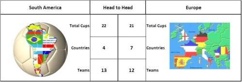 Total Juara Piala Interkontinental 1960 - 2004