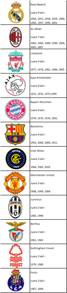 Juara Terbanyak Liga Champion UEFA