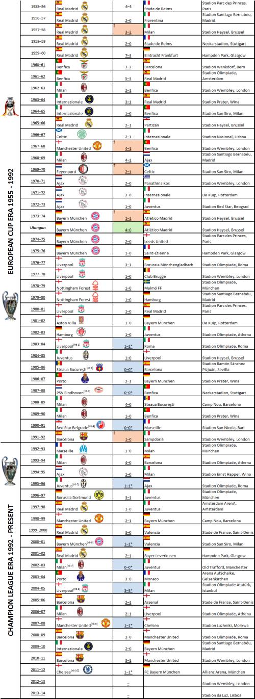 Juara Liga Champion UEFA 1955-2012